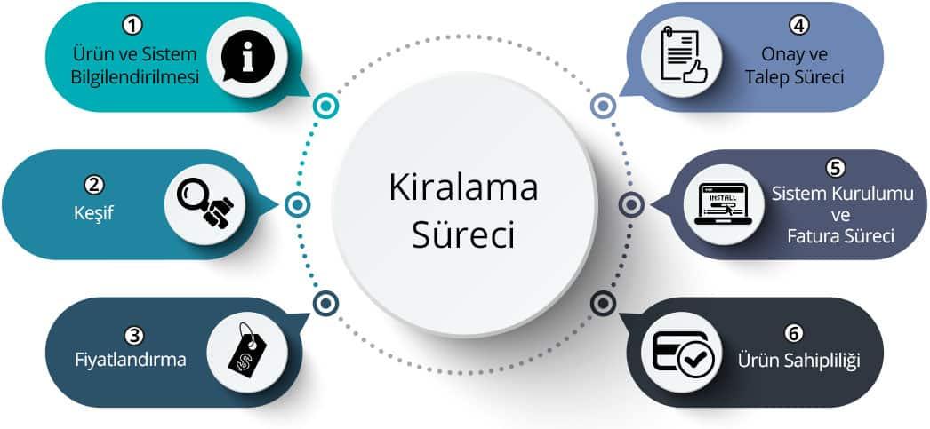 0-KIRALAMA SURECI